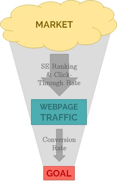 diagram from market to webpage traffic to end goal