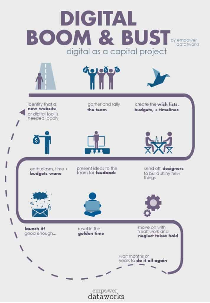 infographic of digital boom and bust cycle