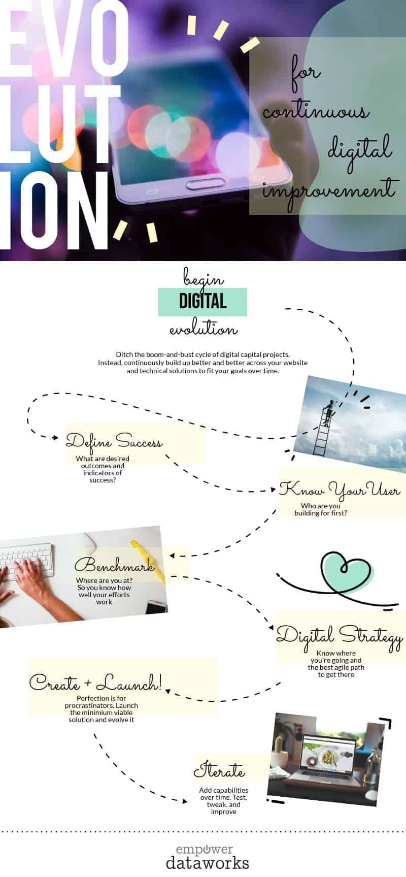 digital evolution process infographic