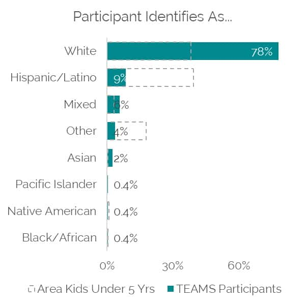 chart of TEAMS participants by reported race/ethnicity