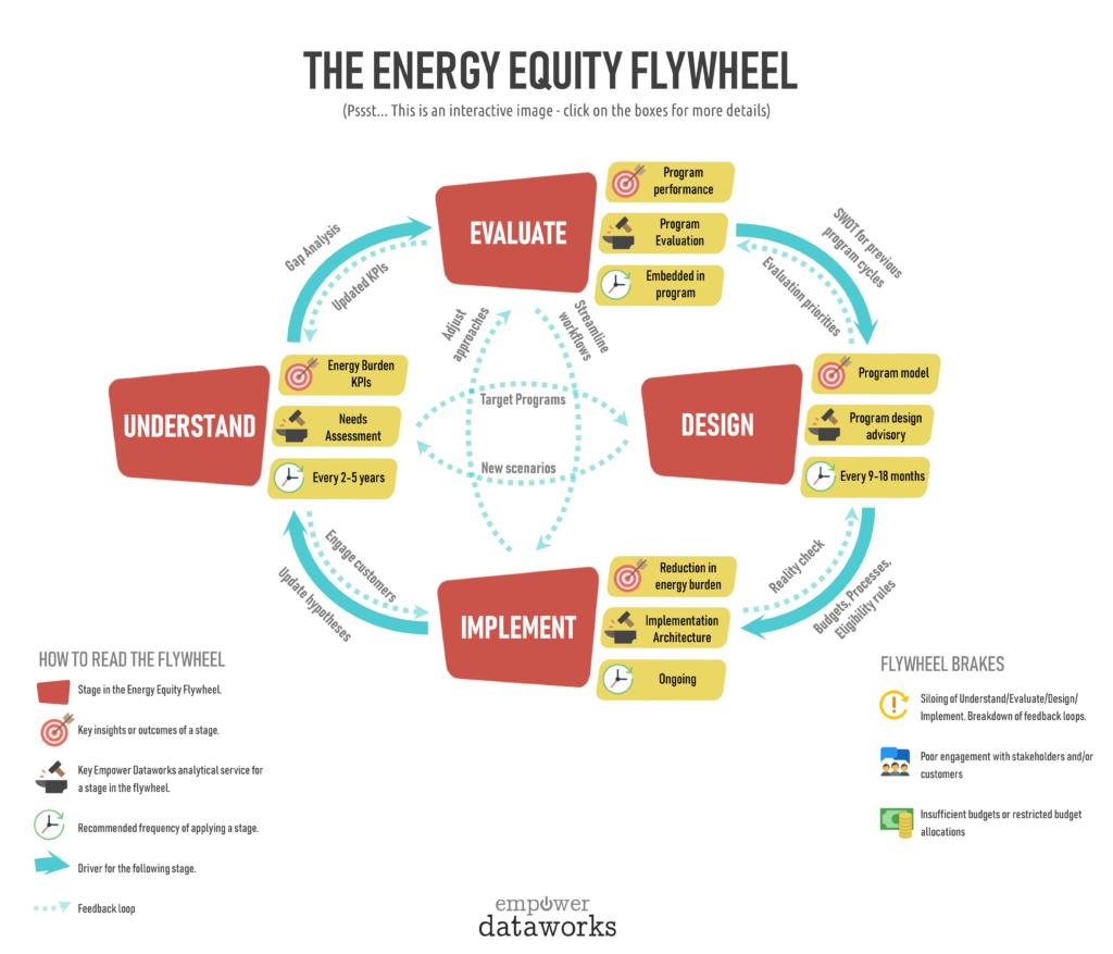 Energy Equity Flywheel Framework by Empower Dataworks