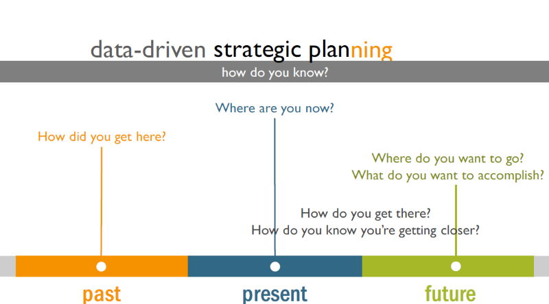 Data-driven strategic planning questions